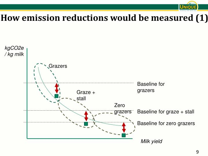 How emission reductions would be measured (1)