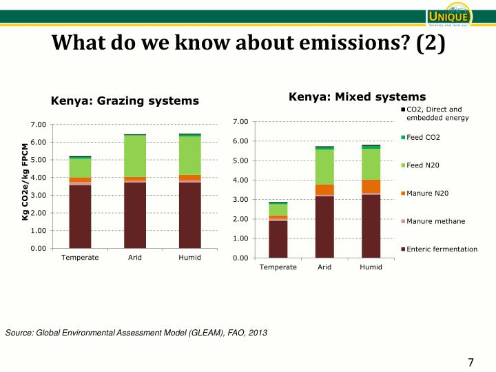 What do we know about emissions? (2)