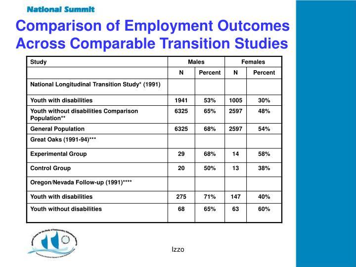Comparison of Employment Outcomes Across Comparable Transition Studies
