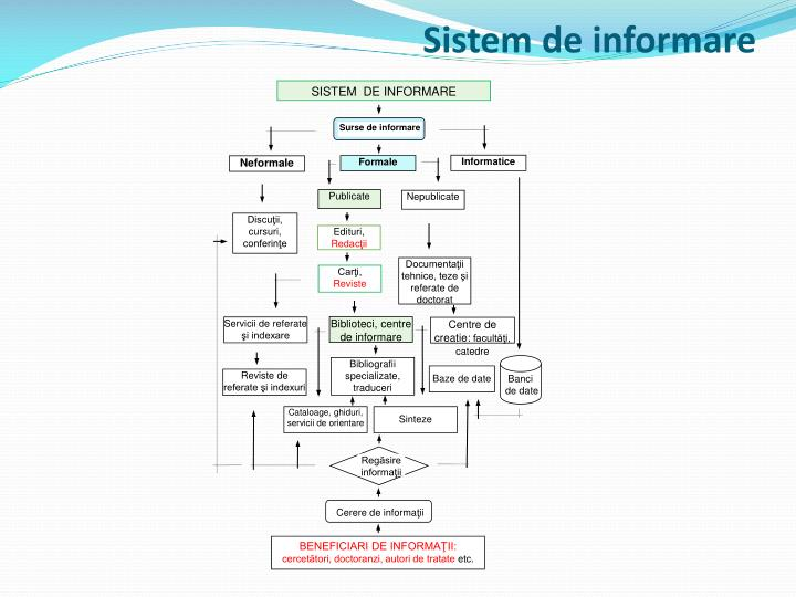 Sistem de informare