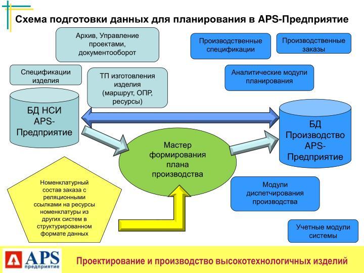 Схема подготовки данных для планирования в