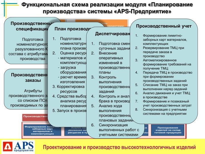 Функциональная схема реализации модуля «Планирование производства» системы «
