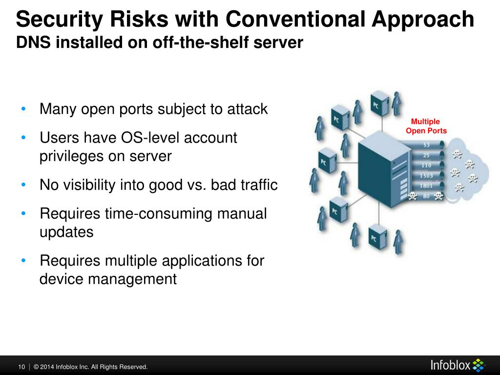 PPT - Securing DNS Infrastructure PowerPoint Presentation
