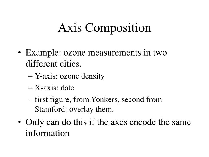 Axis Composition