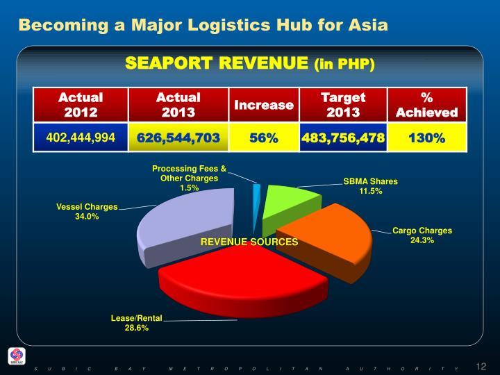 Becoming a Major Logistics Hub for Asia