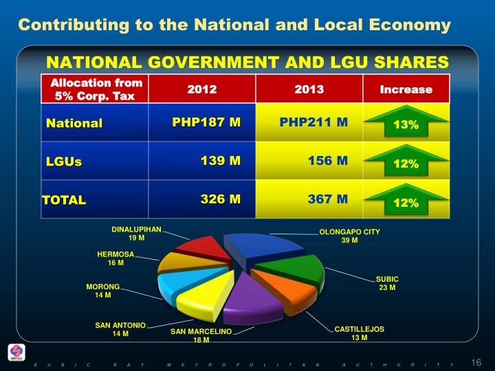 Contributing to the National and Local Economy