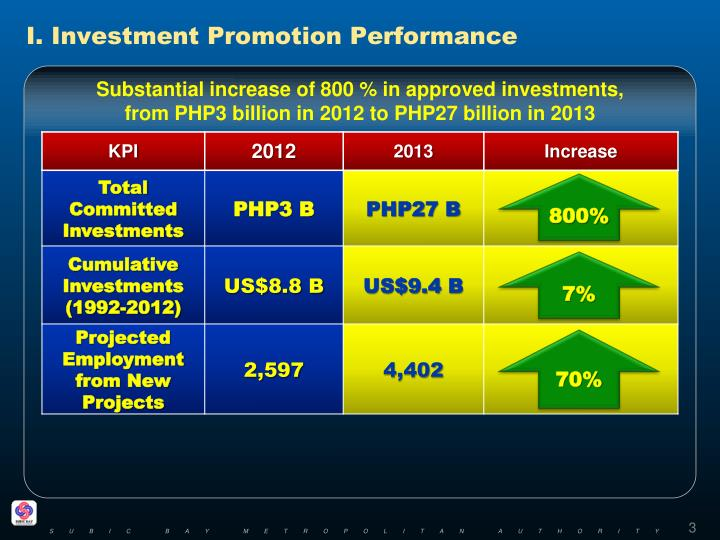 I investment promotion performance