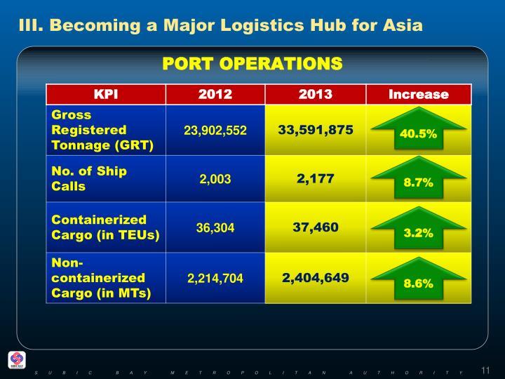 III. Becoming a Major Logistics Hub for Asia