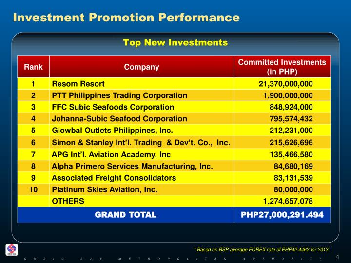 Investment Promotion Performance