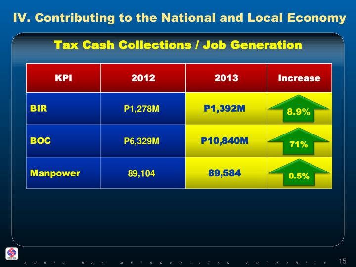 IV. Contributing to the National and Local Economy