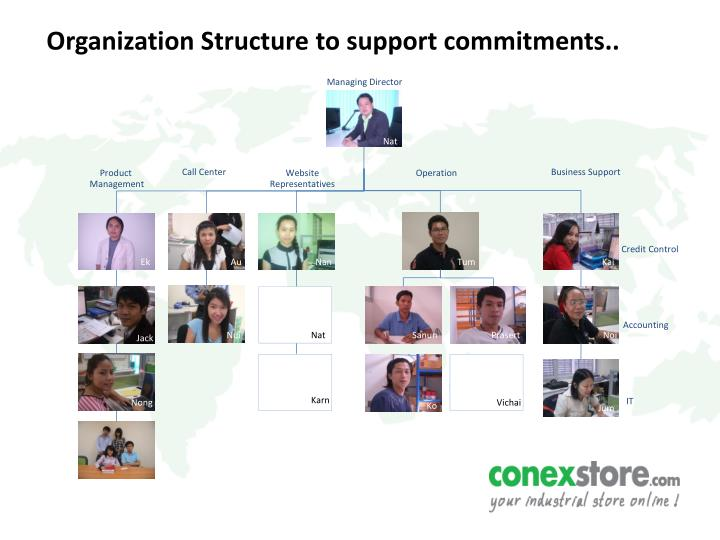 Organization Structure to support commitments..