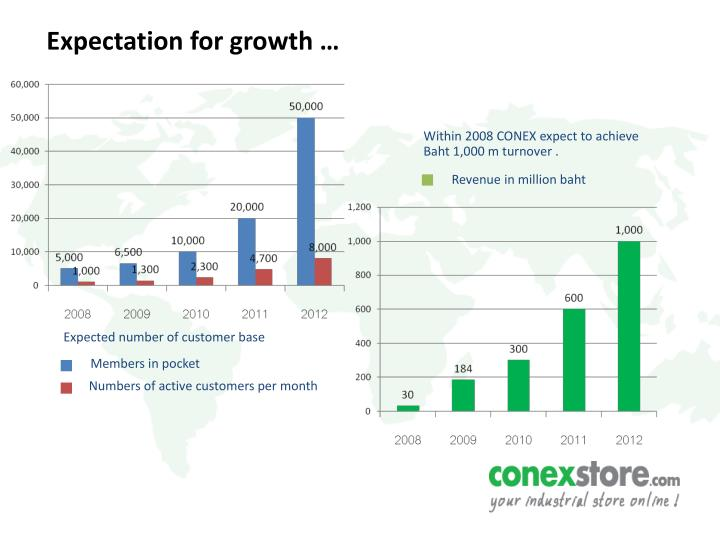 Expectation for growth …