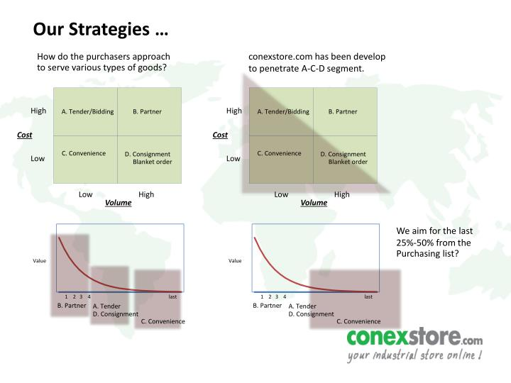 Our Strategies …
