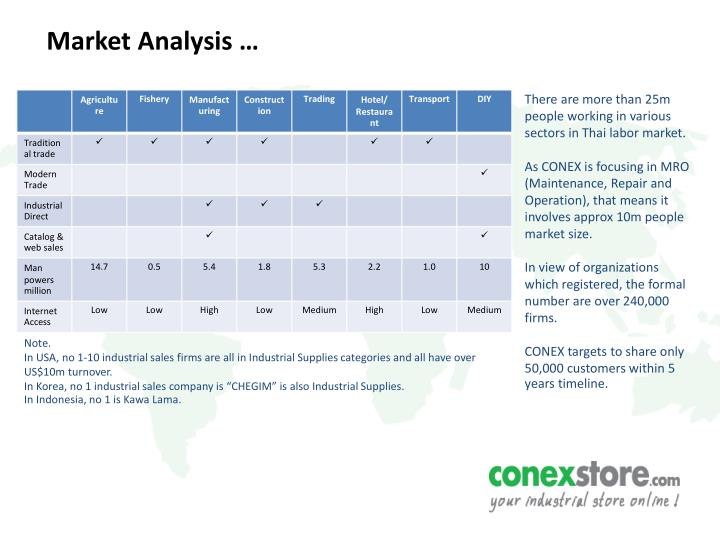 Market Analysis …