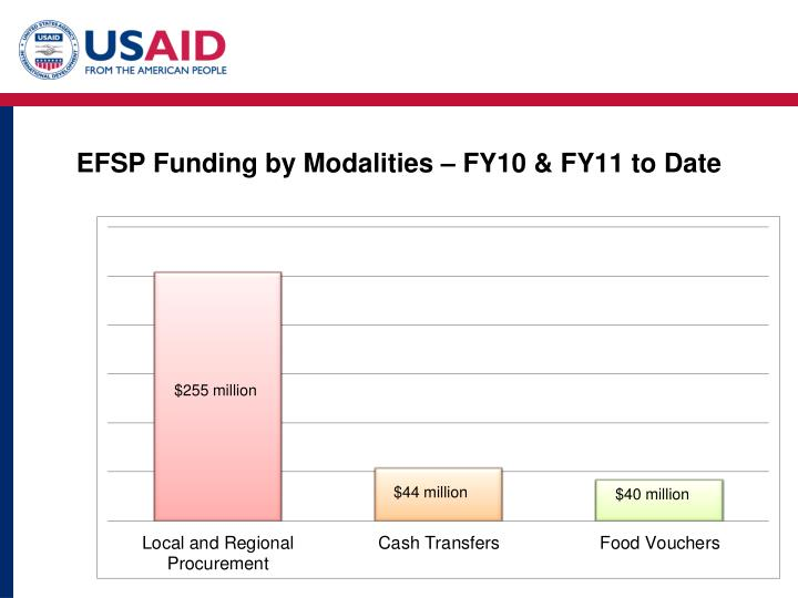 EFSP Funding by Modalities – FY10 & FY11 to Date