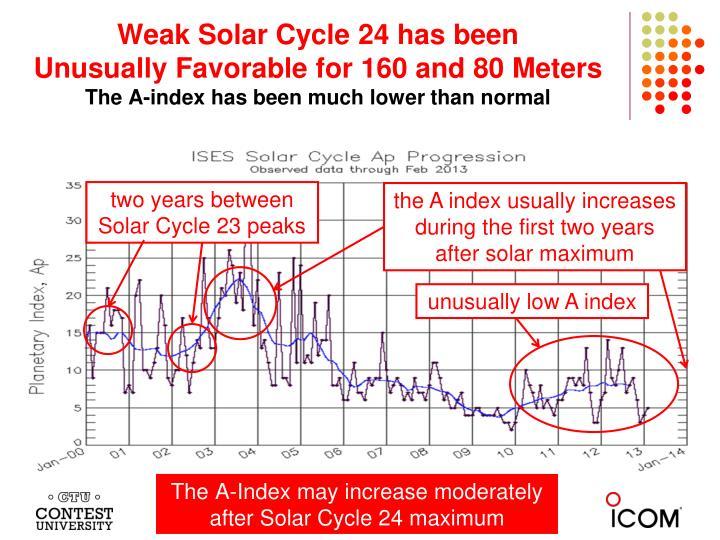 Weak Solar Cycle 24 has been