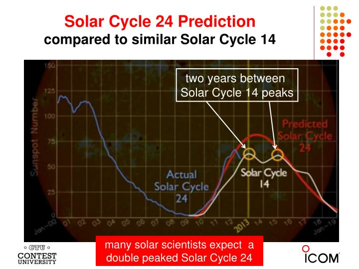 Solar Cycle 24 Prediction