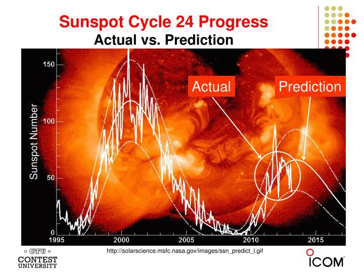 Sunspot Cycle 24 Progress