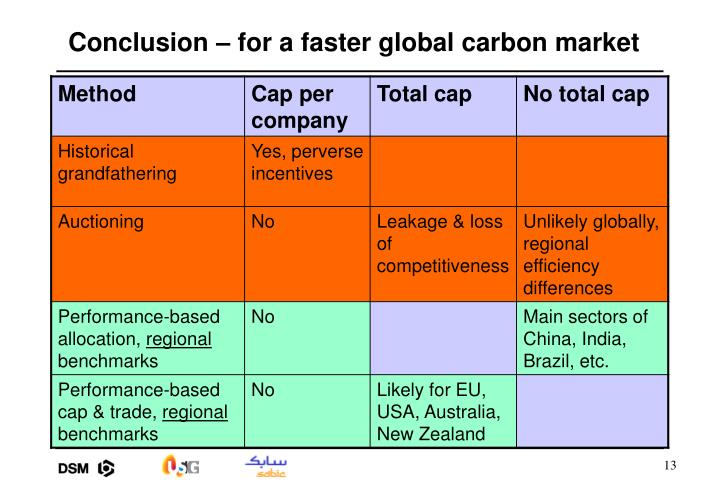 Conclusion – for a faster global carbon market