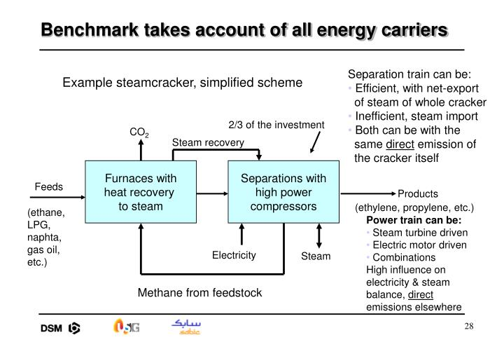 Benchmark takes account of all energy carriers