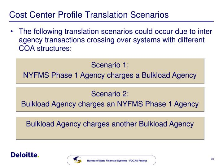 Cost Center Profile Translation Scenarios