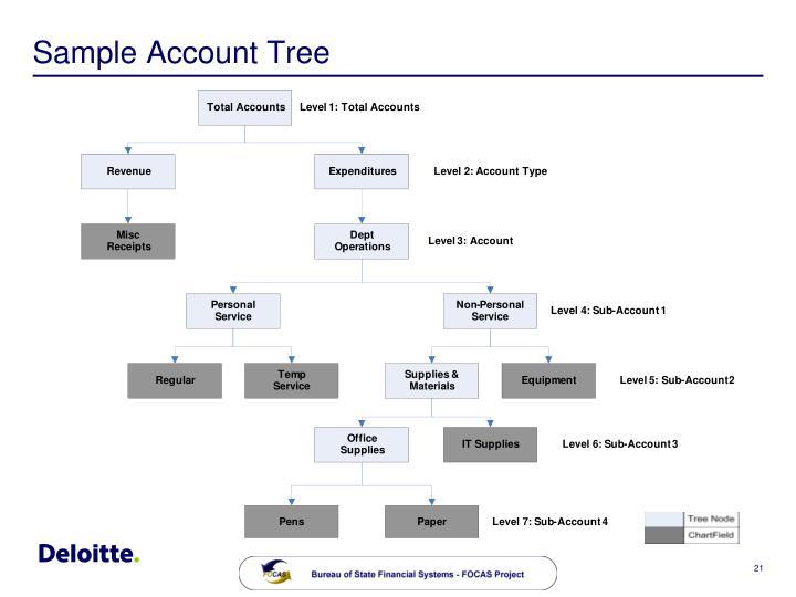 Sample Account Tree