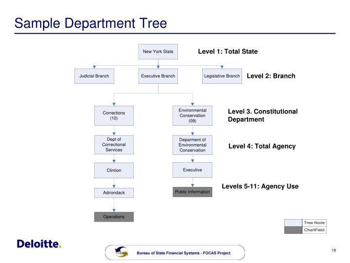 Sample Department Tree