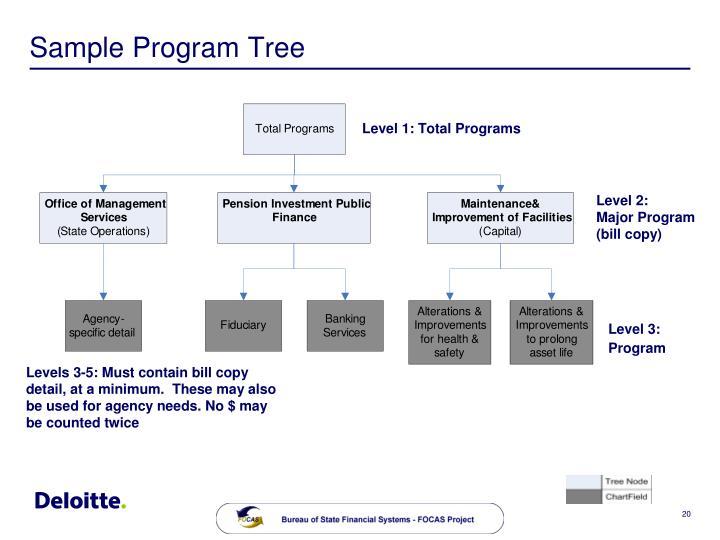 Sample Program Tree