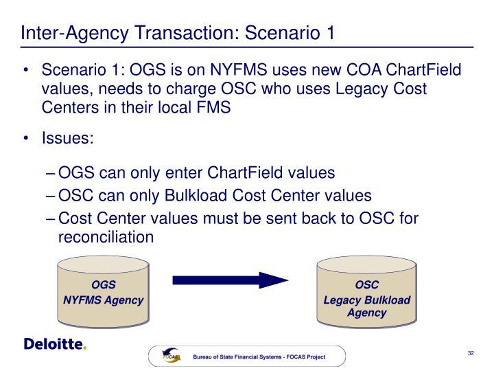 Inter-Agency Transaction: Scenario 1