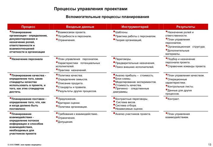 Процессы управления проектами