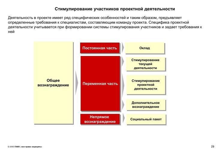 Стимулирование участников проектной деятельности