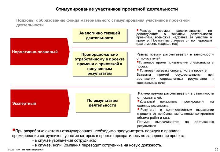 Подходы к образованию фонда материального стимулирования участников проектной деятельности