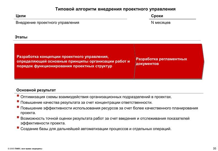 Типовой алгоритм внедрения проектного управления
