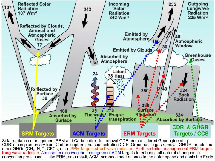 Solar radiation management