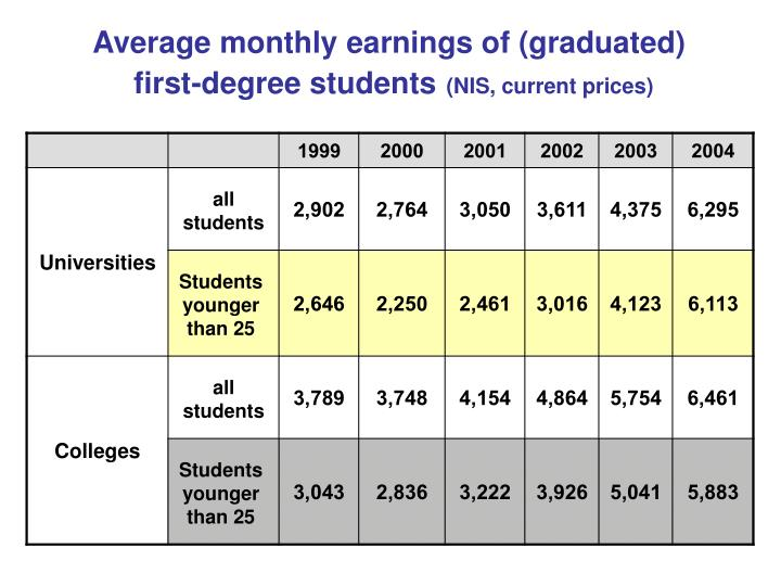 Average monthly earnings of (graduated)