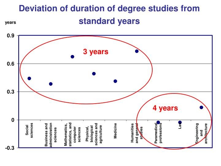 Deviation of duration of degree studies from standard years