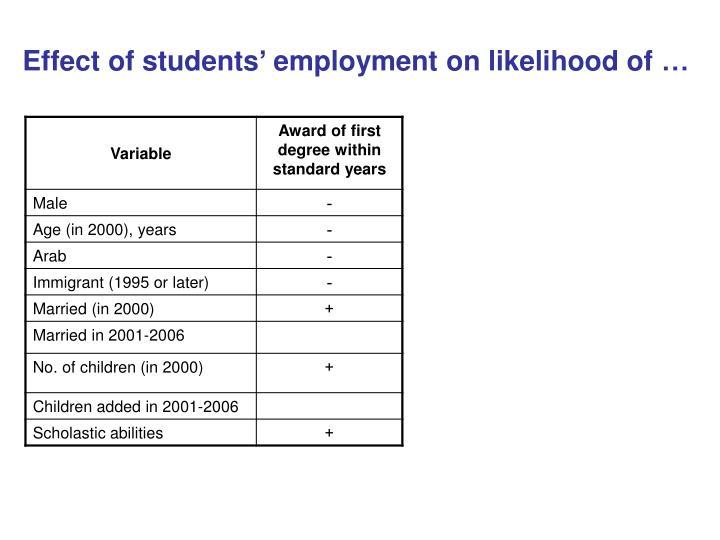 Effect of students' employment on likelihood of …