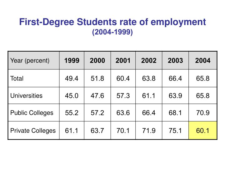 First-Degree Students rate of employment