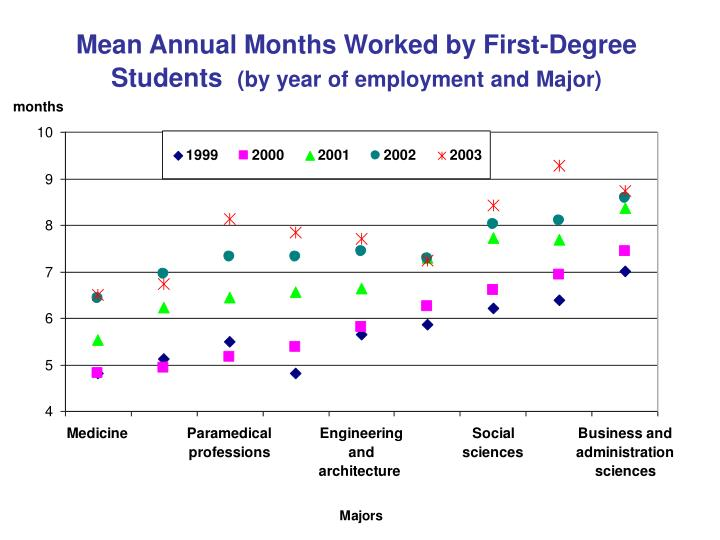 Mean Annual Months Worked by First-Degree Students