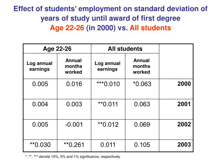 Effect of students' employment on standard deviation of years of study until award of first degree