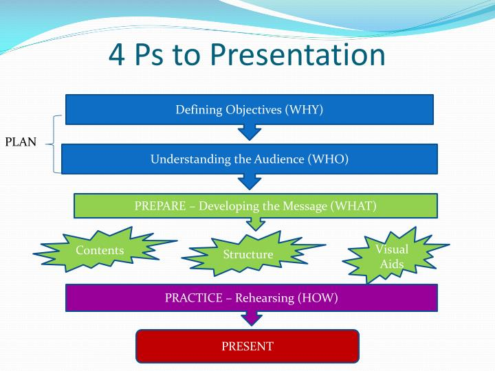 4 Ps to Presentation