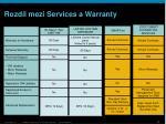 rozd l mezi services a warranty