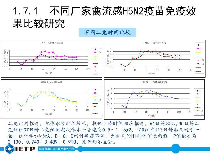 1.7.1  不同厂家禽流感