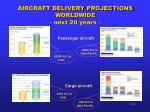 aircraft delivery projections worldwide next 20 years