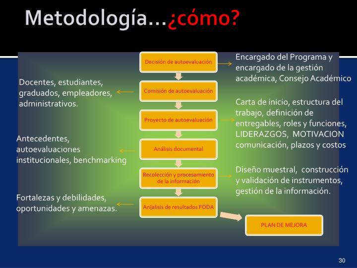 Metodología…