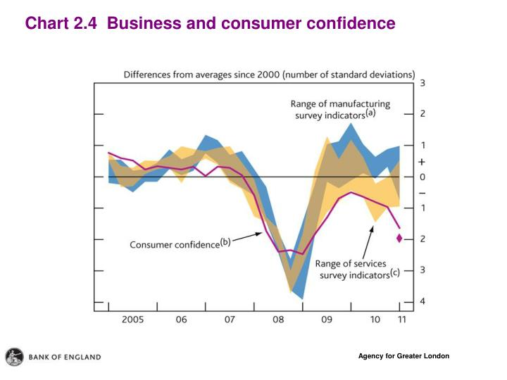 Chart 2.4  Business and consumer confidence
