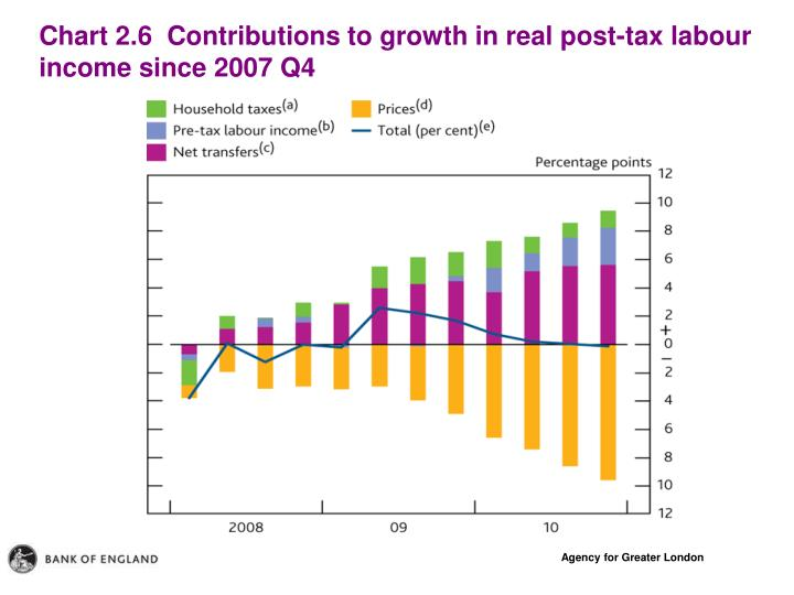 Chart 2.6  Contributions to growth in real post-tax labour