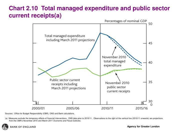 Chart 2.10  Total managed expenditure and public sector