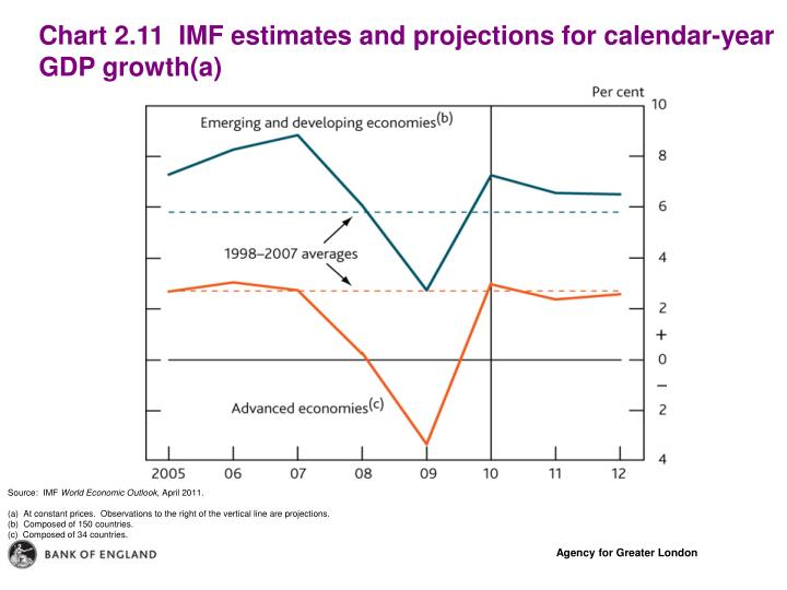 Chart 2.11  IMF estimates and projections for calendar-year