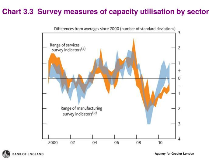 Chart 3.3  Survey measures of capacity utilisation by sector